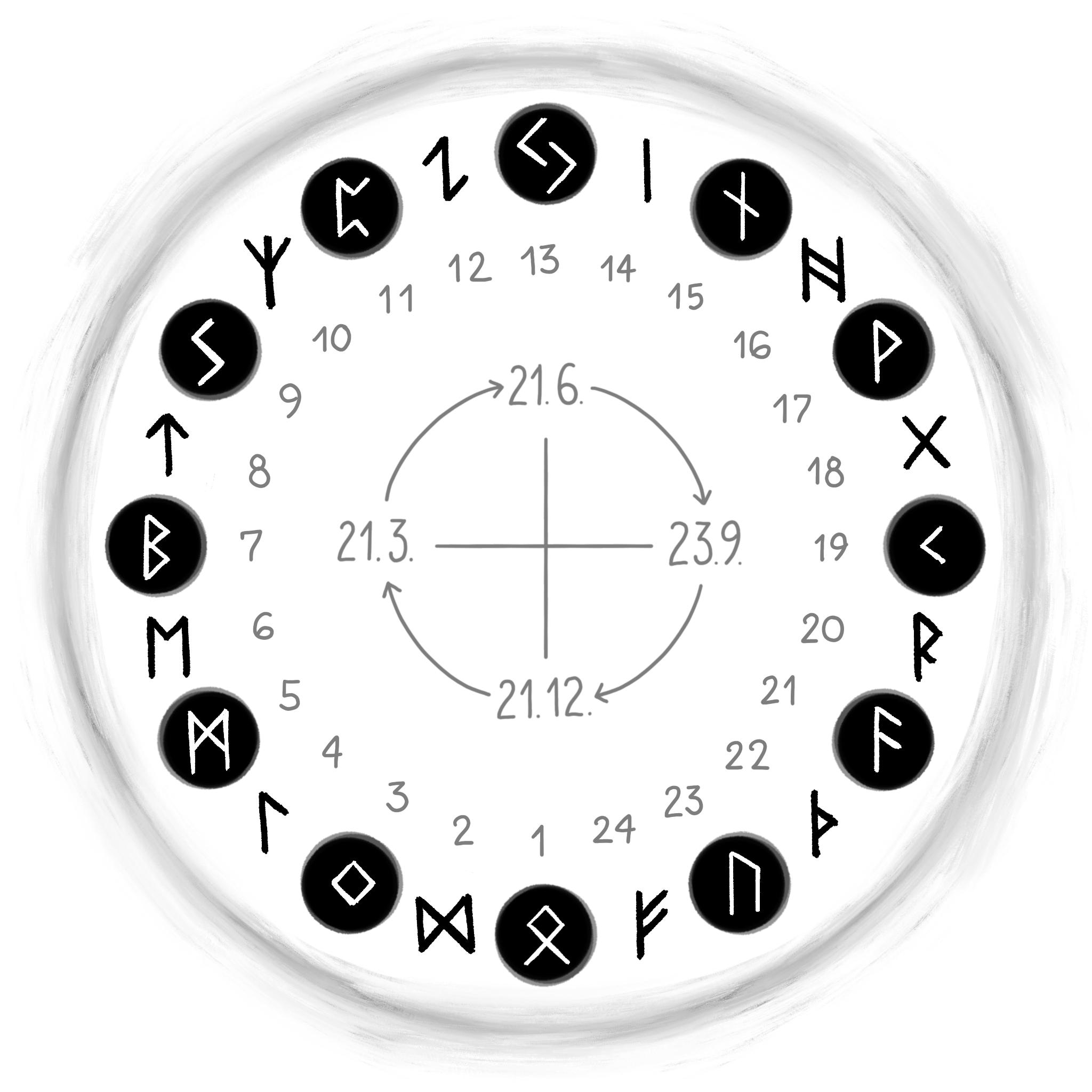 Die Runen-Fragen des Professors Klaus Düwel